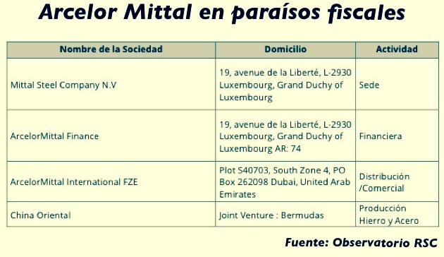 ARCELOR-PARAISO FISCAL