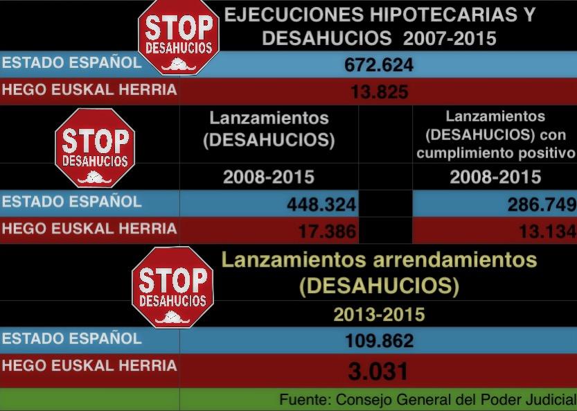 desahucios 20072015