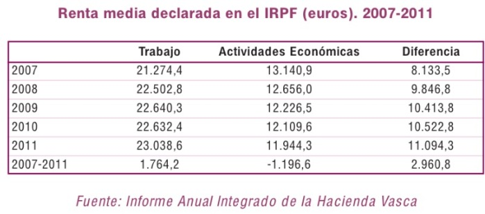 presion fiscal 2