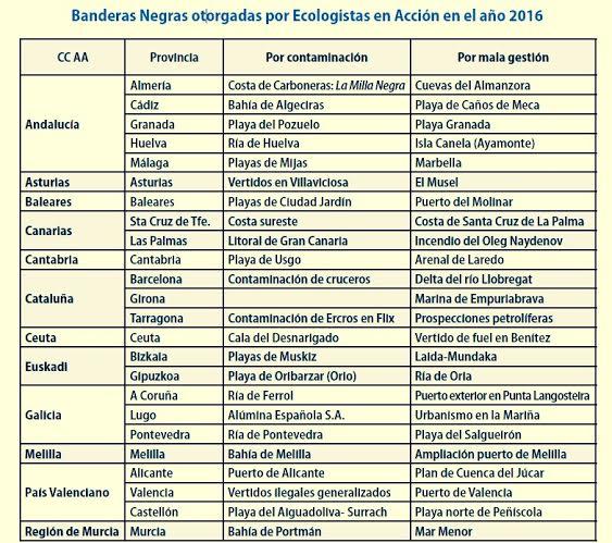 BANDERAS NEGRAS PLAYAS