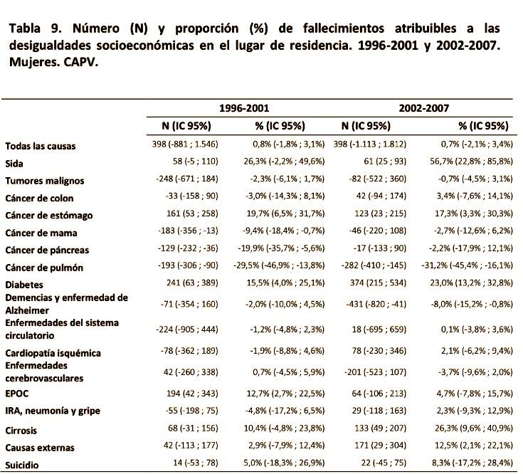 fallecimientos 1996-2001 (2)