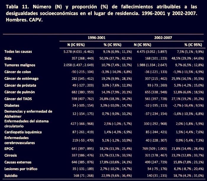 fallecimientos 1996-2001